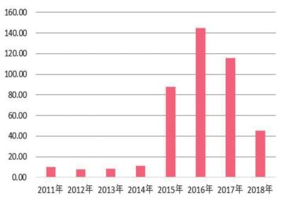 数据来源:彭博中信建投证券研究发展部